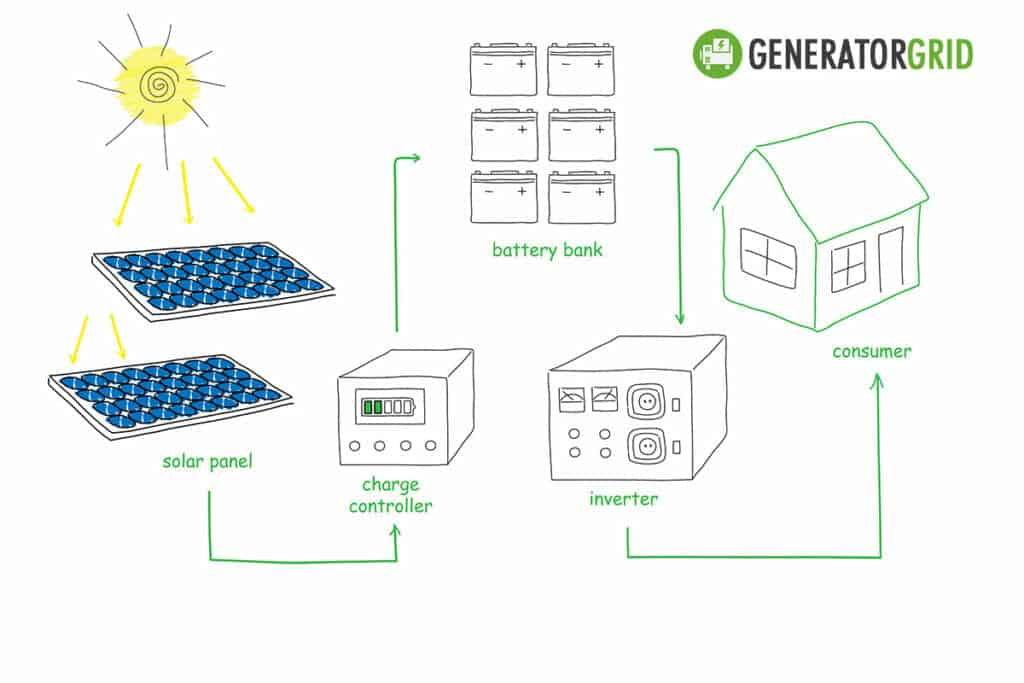 solar generator setup with different elements